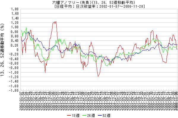 六曜アノマリー (先負)(13、26、52週移動平均) [日経平均:日次収益率:2002-01-07 - 2006-11-20]